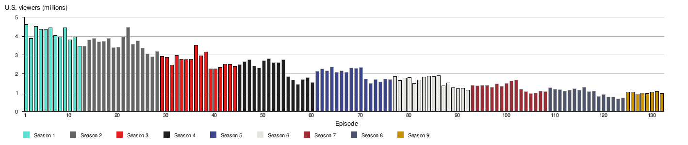 List of Suits episodes - Wikipedia