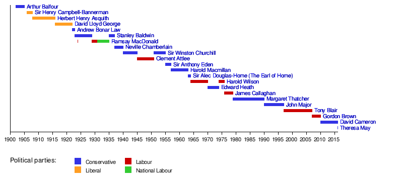 19th-century prime ministers of the United Kingdom