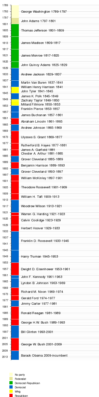 Lists Of Fictional Presidents Of The United States