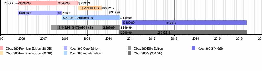 Xbox 360 - Wikipedia
