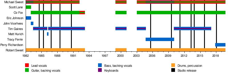 Stryper - Wikipedia