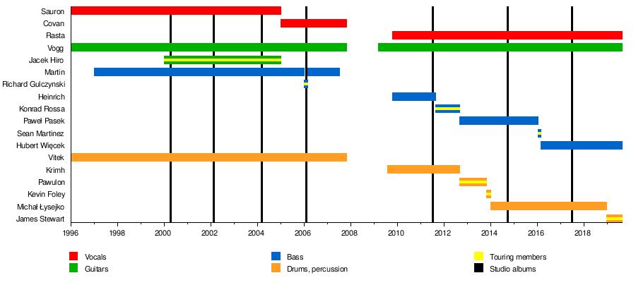 Decapitated (band) - Wikipedia
