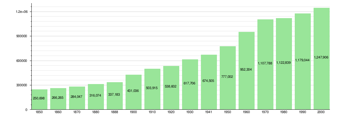 Canton Of Zürich Wikipedia - Population density in switzerland 2015