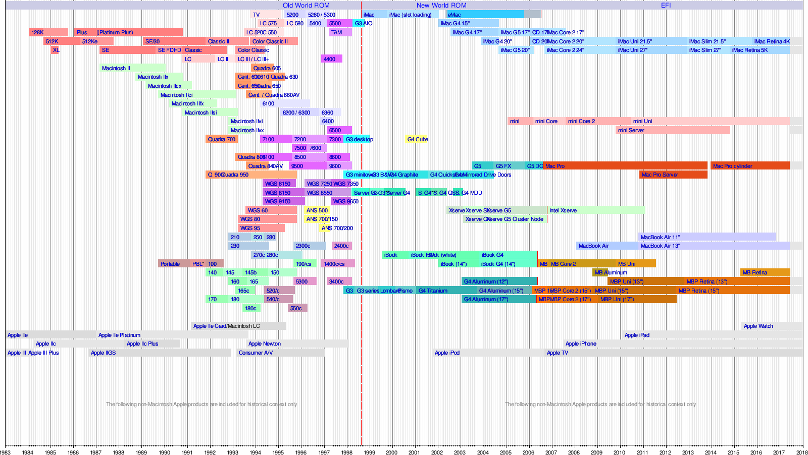 mac timeline - Yeni.mescale.co