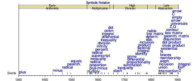 History Of Mathematical Notation Wikipedia
