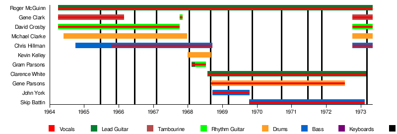 5de8f4aa40 The Byrds - Wikipedia