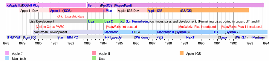 timeline of lisa models