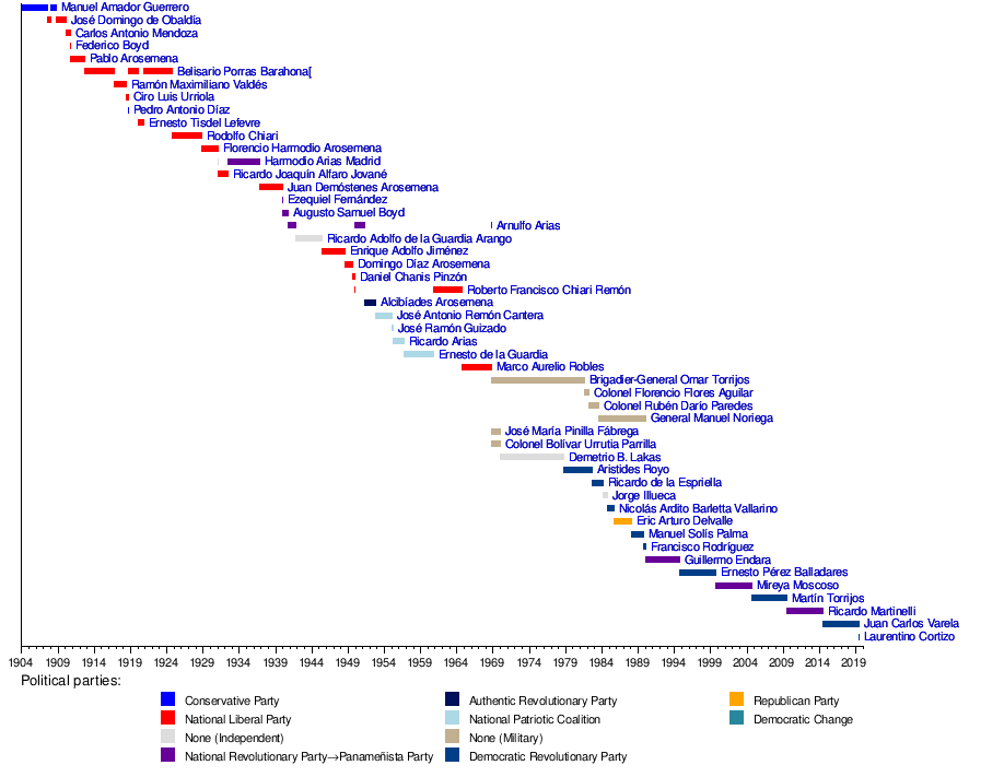 picture relating to Printable List of Presidents in Order named Record of heads of country of Panama - Wikipedia