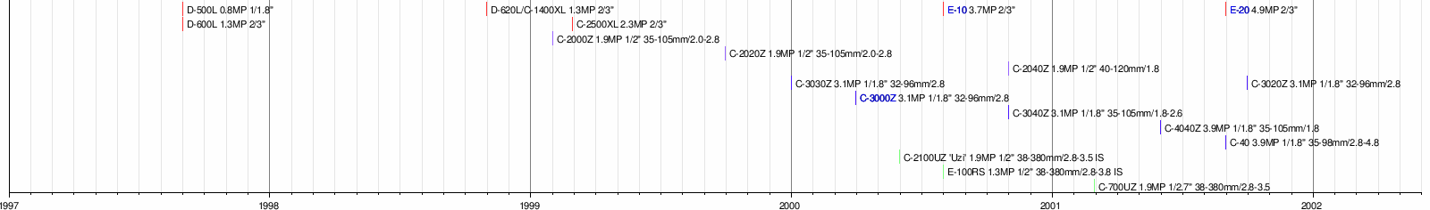 timeline of olympus creative digital cameras