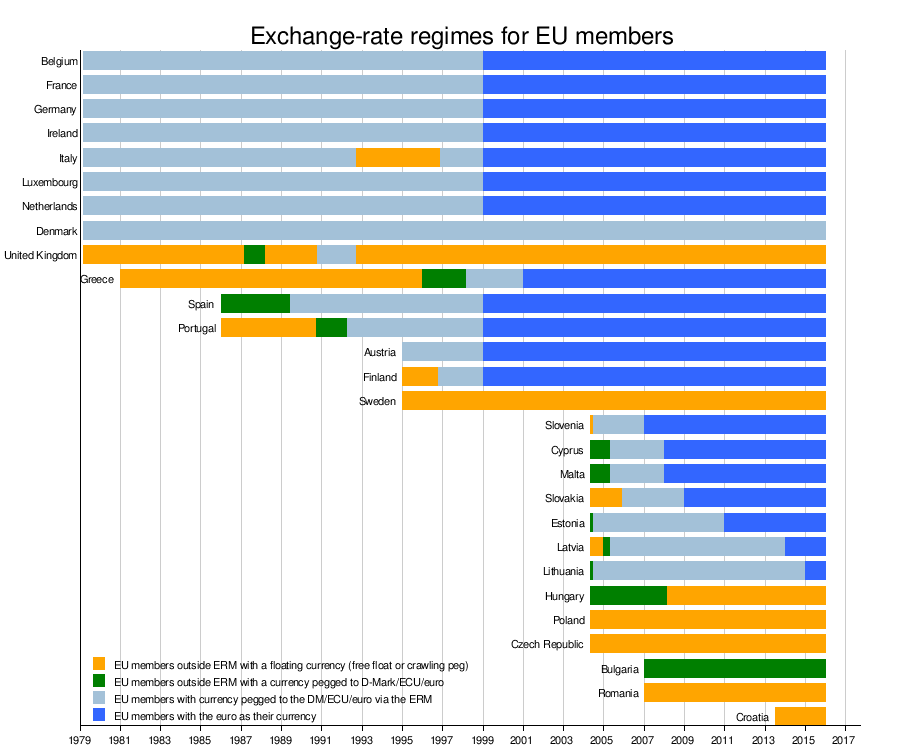 European Exchange Rate Mechanism - Wikipedia