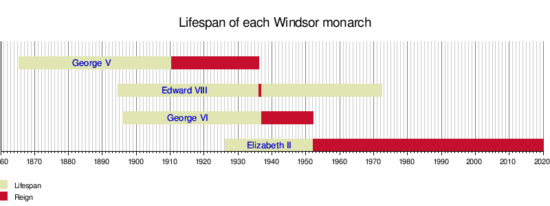 House of Windsor - Wikipedia