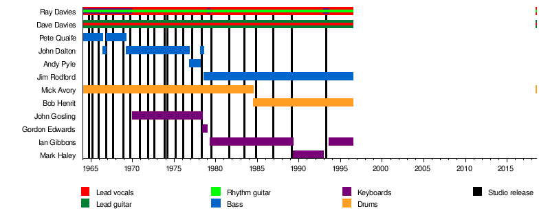 The Kinks - Wikipedia