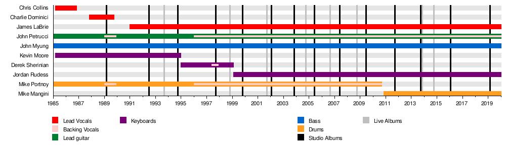 Dream Theater Wikipedia