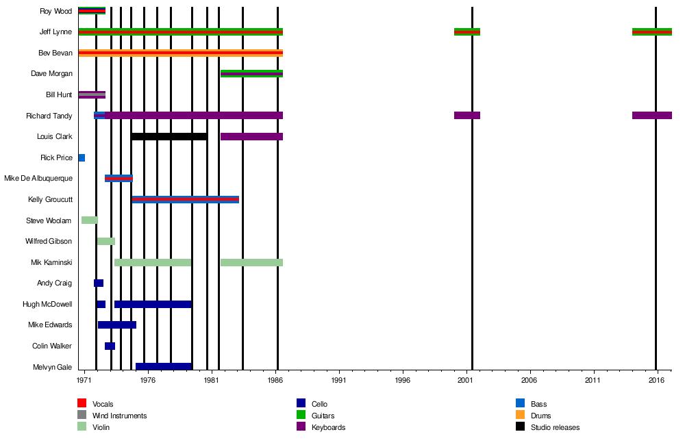 Elo Wikipedia