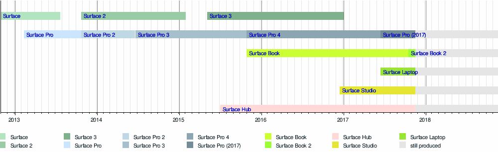 wikipedia surface pro