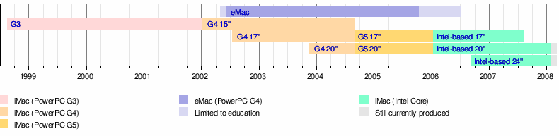 template talk timeline of imac models wikipedia