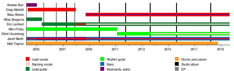 Blessthefall - Wikipedia