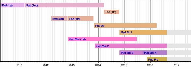 iPad Pro - Wikipedia, the free encyclopedia