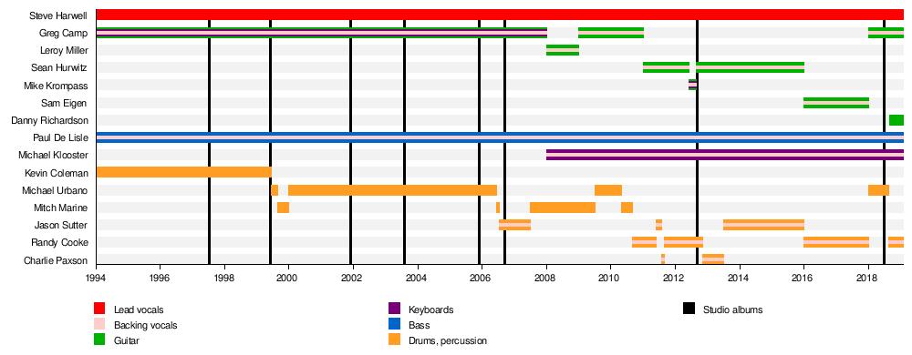 ramones discography torrent