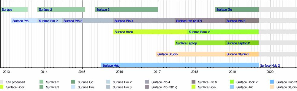 Surface Book - Wikipedia