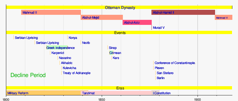 Template Timeline Of Decline Of The Ottoman Empire Wikipedia