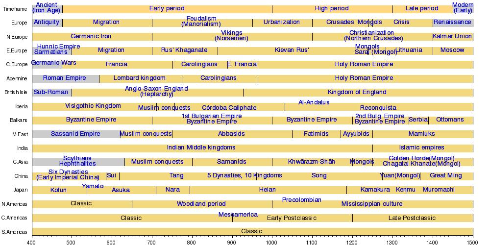 Scientific Revolution Timeline Kids