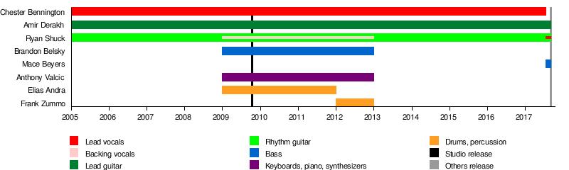 Dead by Sunrise - Wikipedia