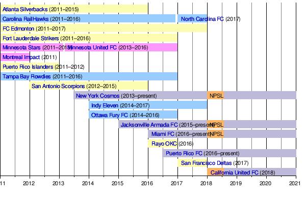 North American Soccer League Wikipedia