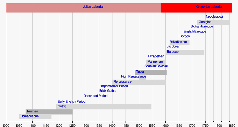 timeline of architectural styles 1000 present wikipedia