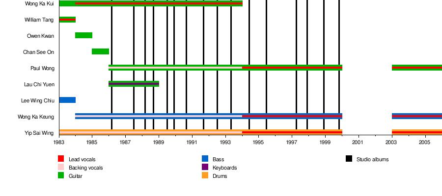 Beyond (band) - Wikipedia