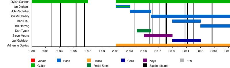 Earth (American band) - Wikipedia