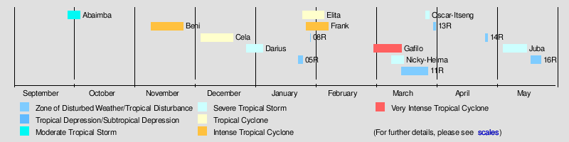 d56be79881c 2003–04 South-West Indian Ocean cyclone season - Wikipedia