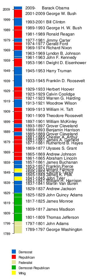 Presidency timeline immix by ZyPOP
