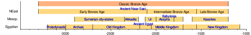 What are the approximate dates of the middle ages in Perth