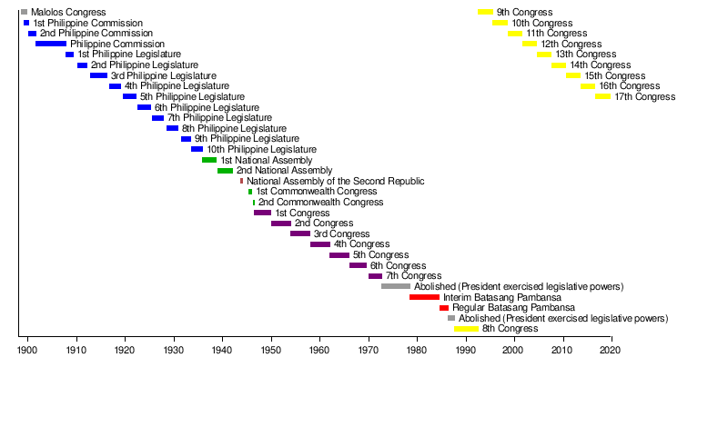 Congress of the philippines wikipedia timelineedit ccuart Choice Image