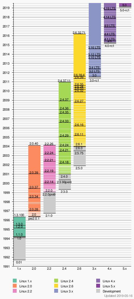 Linux kernel - Wikipedia
