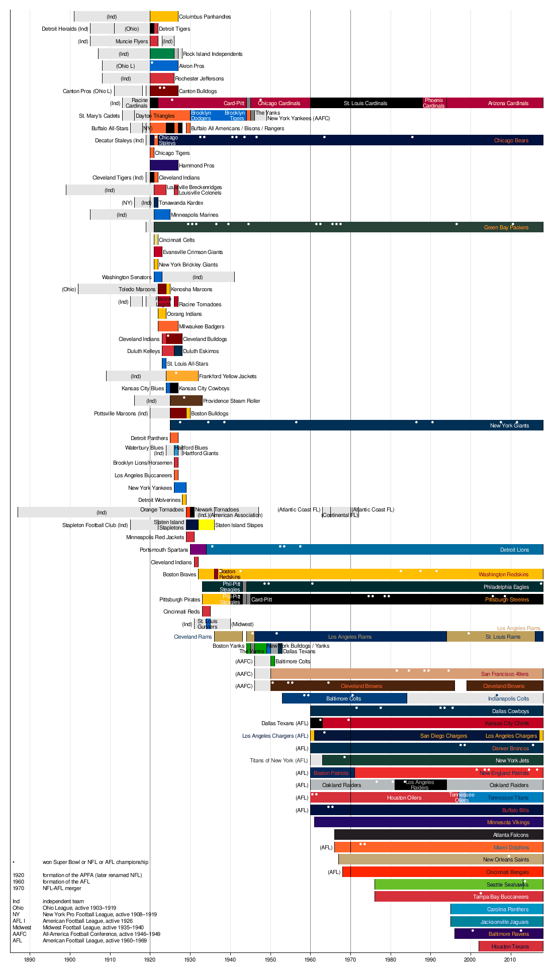 Timeline of the national football league wikipedia