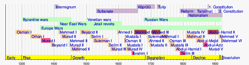 Template:Timeline of the Ottoman Empire - Template:Timeline Of The Ottoman Empire - Wikipedia