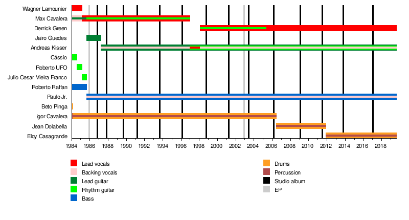 Sepultura - Wikipedia