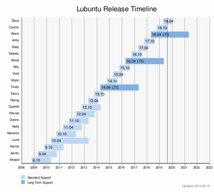 Lubuntu - WikiVisually