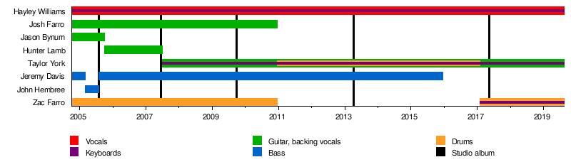 Paramore   Revolvy