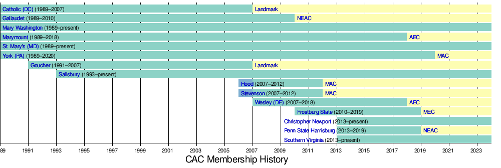 Capital Athletic Conference - Wikipedia