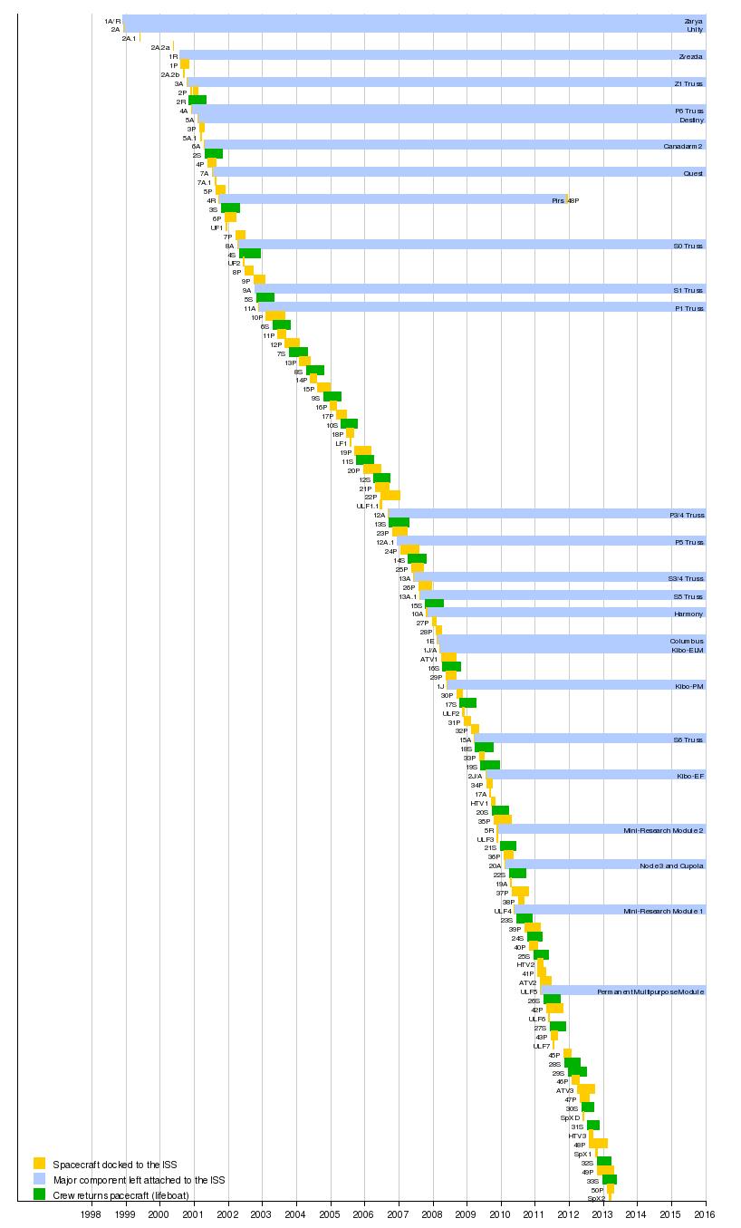 unmanned spacecraft timeline-#37
