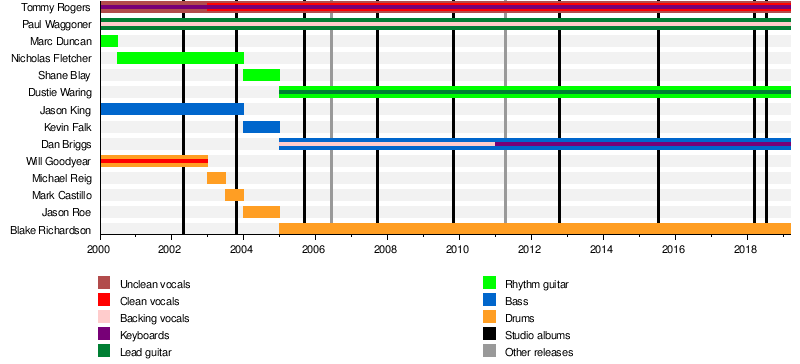 Between The Buried And Me Wikipedia
