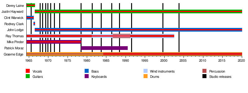 List of the Moody Blues band members - Wikipedia