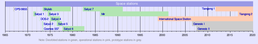 Doing an essay about building a space station on the moon?