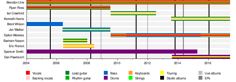 List of Panic! at the Disco band members - Wikipedia