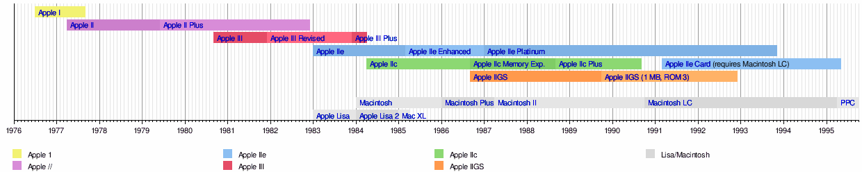 timeline of the apple ii family wikipedia