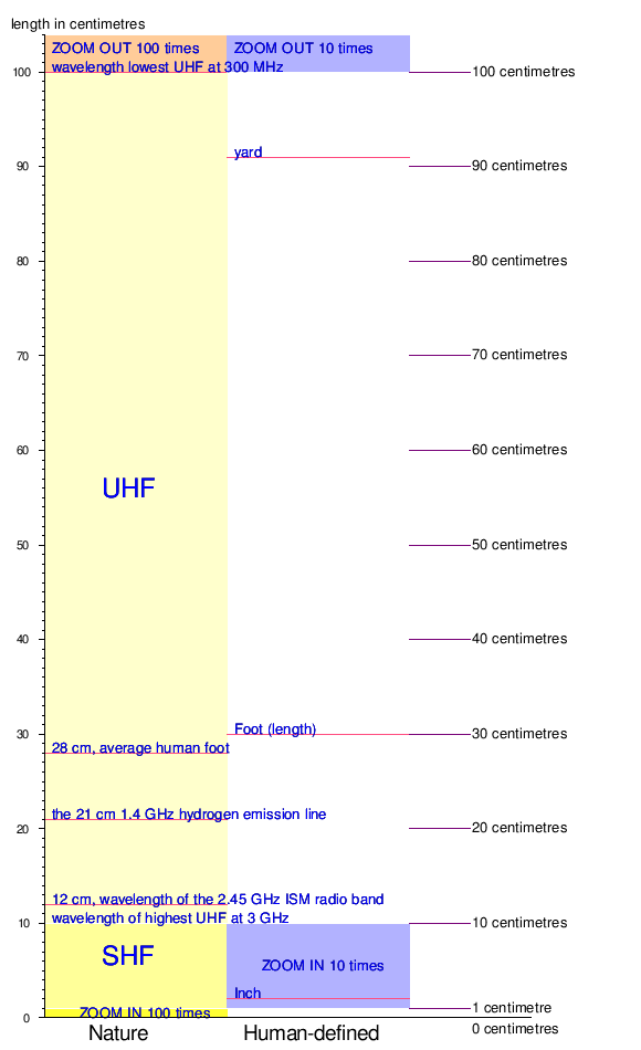 talkorders of magnitude length wikipedia