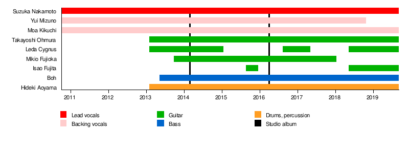 Babymetal - Wikipedia